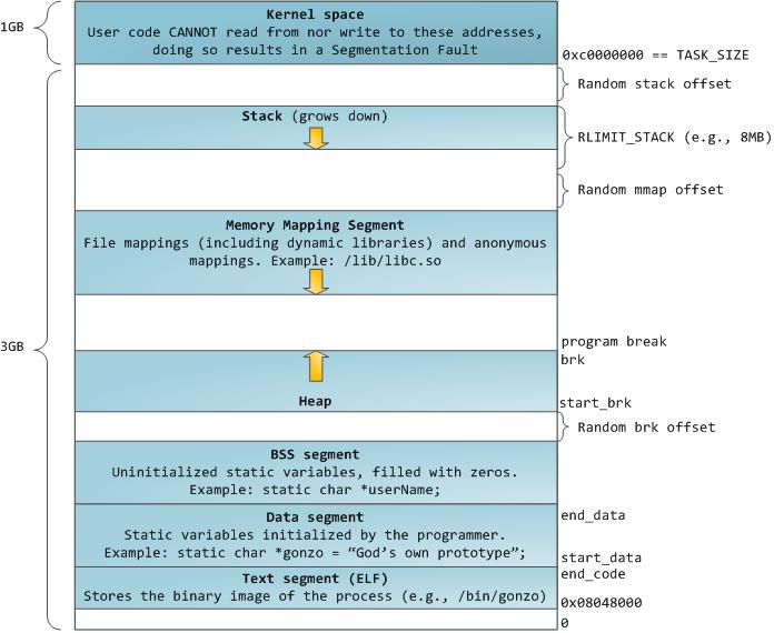 进程虚拟内存布局图