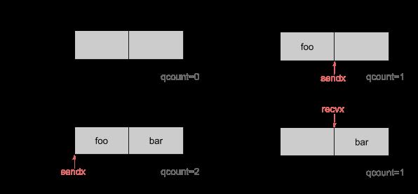 channel中的循环队列