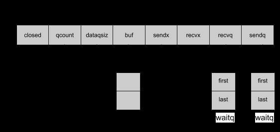 带缓冲属性的hchan结构