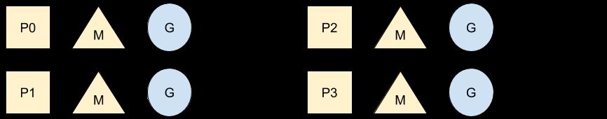 P,G,M模型