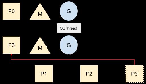 创建系统线程
