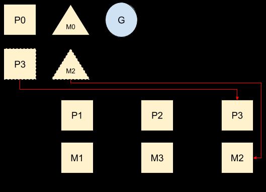 M,P空闲列表